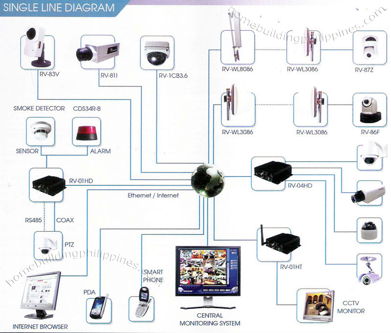 Zv 3857 Home Alarm System Wiring Diagram As Well Home Alarm System Phone Download Diagram