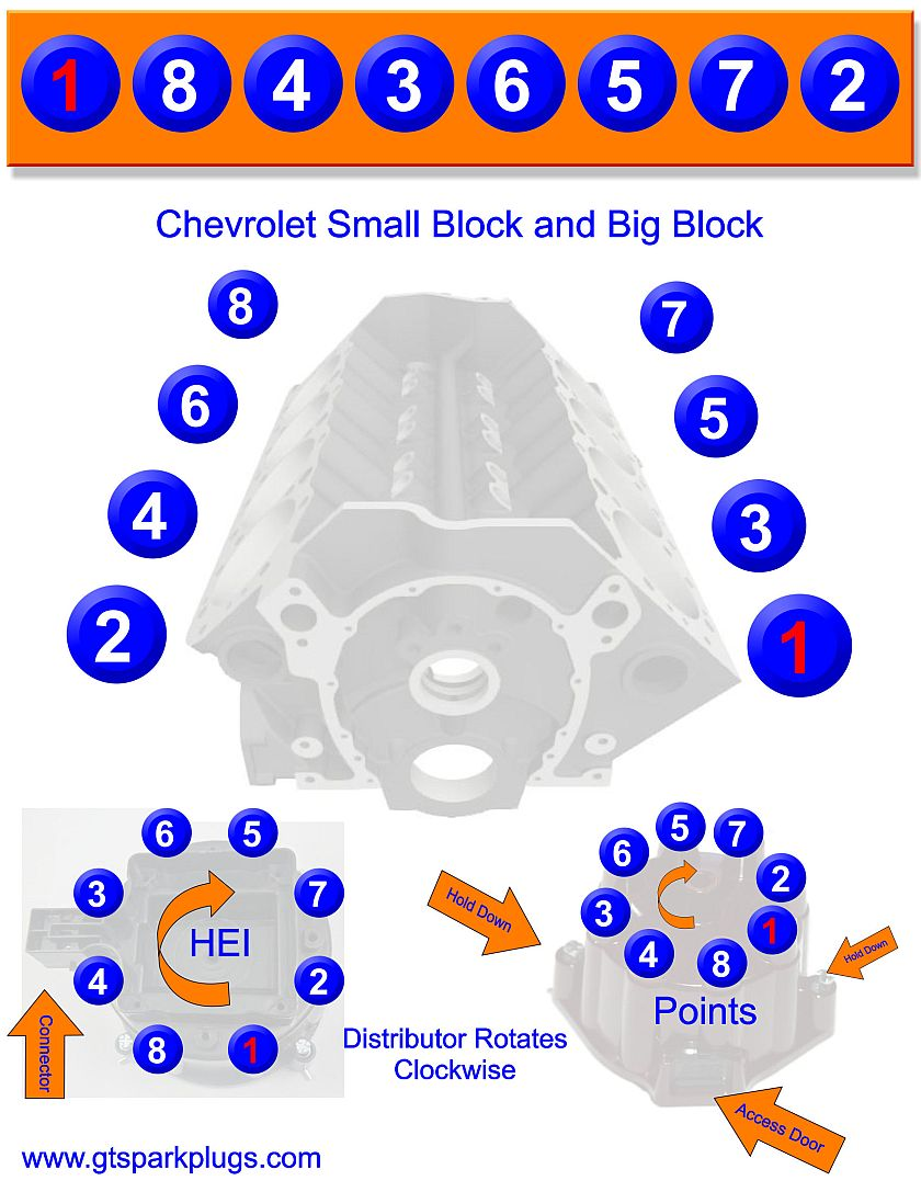 Admirable Chevy 350 Wiring Order Wiring Diagram Wiring Cloud Ittabisraaidewilluminateatxorg