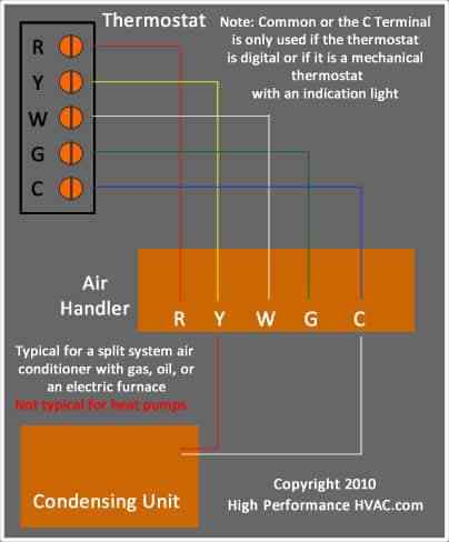 Tremendous Thermostat Wiring Diagrams Wire Illustrations For Tstat Installation Wiring Cloud Staixaidewilluminateatxorg