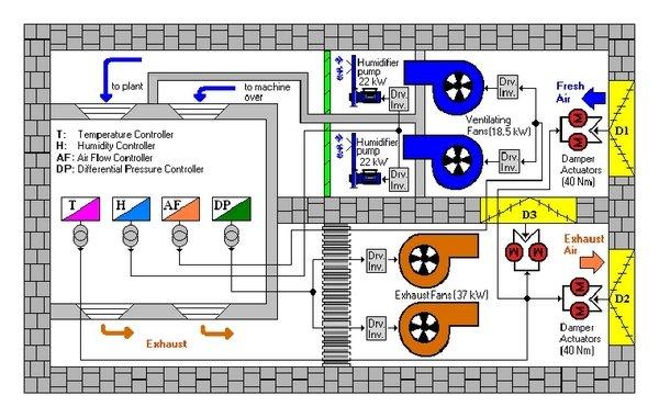 Wondrous Hvac Block Diagram Wiring Schematic Diagram 45 Beamsys Co Wiring Cloud Cranvenetmohammedshrineorg
