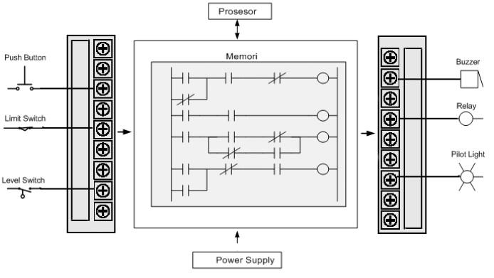 Rn 3348 Belajar Wiring Diagram Plc Download Diagram