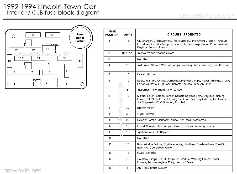 1992 Lincoln Town Car Fuse Box - wiring diagram solid-work -  solid-work.ortopedicoplus.it | Be Hind Box Wiring Diagram 1997 Lincoln Town Car Gloe |  | ortopedicoplus.it