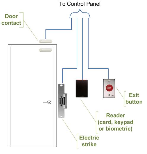 Phenomenal Wiring Diagram For Door Basic Electronics Wiring Diagram Wiring Cloud Hemtshollocom