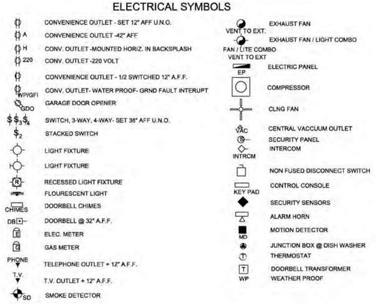 Marvelous Blueprint The Meaning Of Symbols Construction 53 Wiring Cloud Xempagosophoxytasticioscodnessplanboapumohammedshrineorg