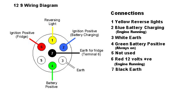 12s wiring diagram  ae86 fuse box  7waysyenpancane
