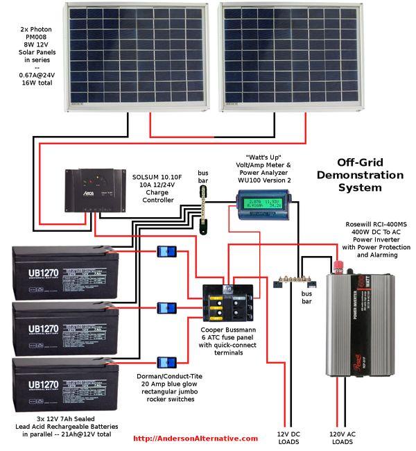 Brilliant Wiring Diagram Rv Solar System Rv Solar Power System Solar Wiring Cloud Hemtshollocom