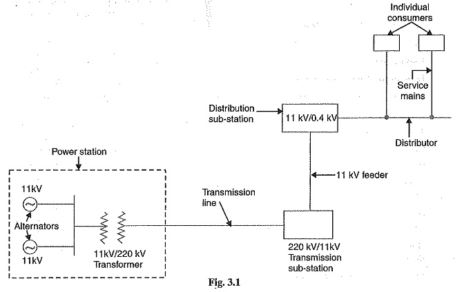 Remarkable Structure Of Electrical Power System One Line Diagram Wiring Cloud Intelaidewilluminateatxorg