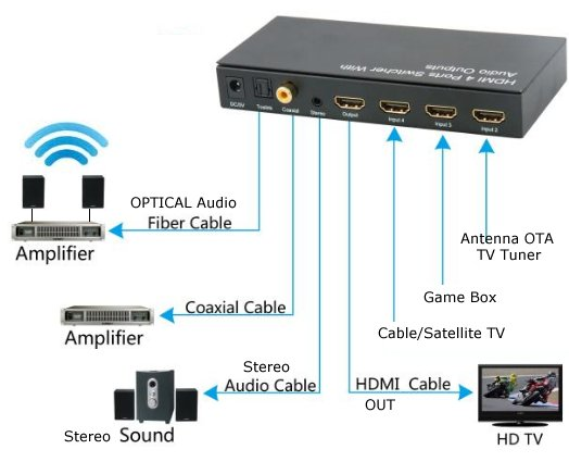 Groovy How To Connect Tv Audio Sound Out Digital Optical Only To Analog Rca Wiring Cloud Loplapiotaidewilluminateatxorg