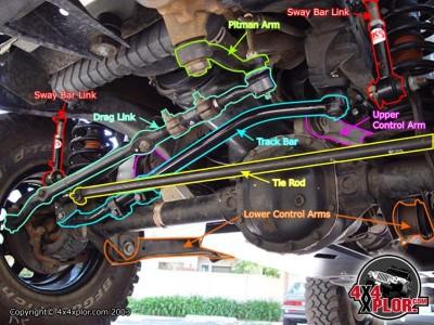 Awesome Death Wobble Cures How To Fix Death Wobble On Jeep Dodge And Wiring Cloud Rdonaheevemohammedshrineorg