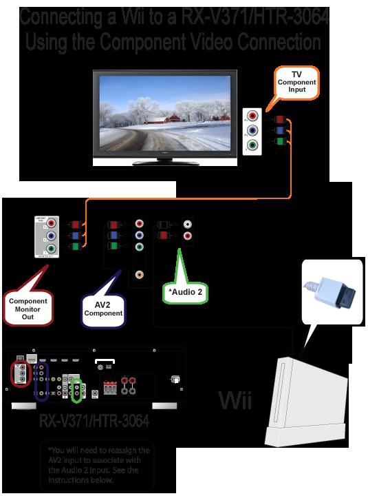 Superb Nintendo Wii Wiring Diagram Online Wiring Diagram Wiring Cloud Mousmenurrecoveryedborg