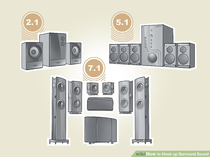 Magnificent How To Hook Up Surround Sound With Pictures Wikihow Wiring Cloud Ittabpendurdonanfuldomelitekicepsianuembamohammedshrineorg