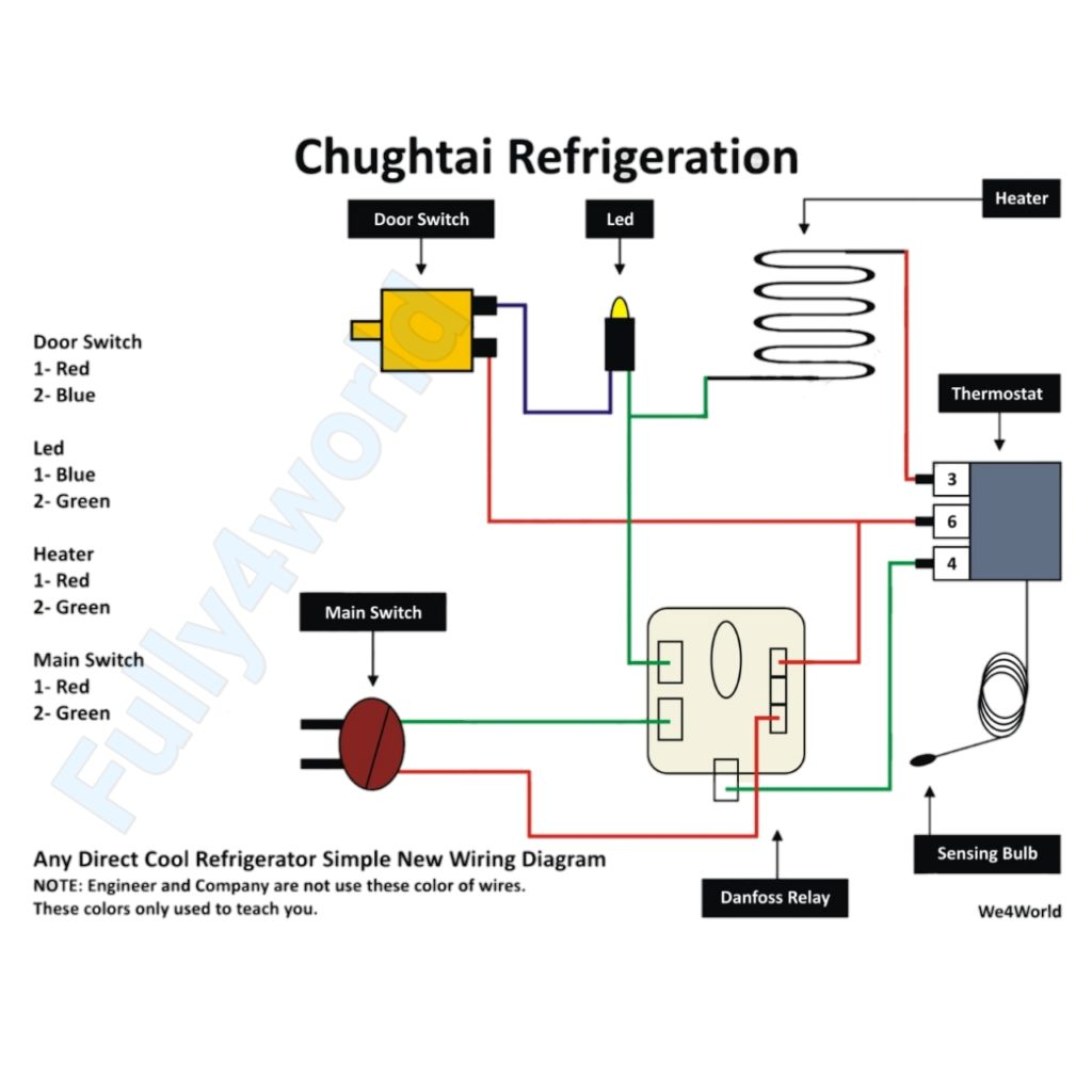 Stupendous Refrigerator Full Electric Wiring Diagram Very Easy Fully4World Wiring Cloud Domeilariaidewilluminateatxorg