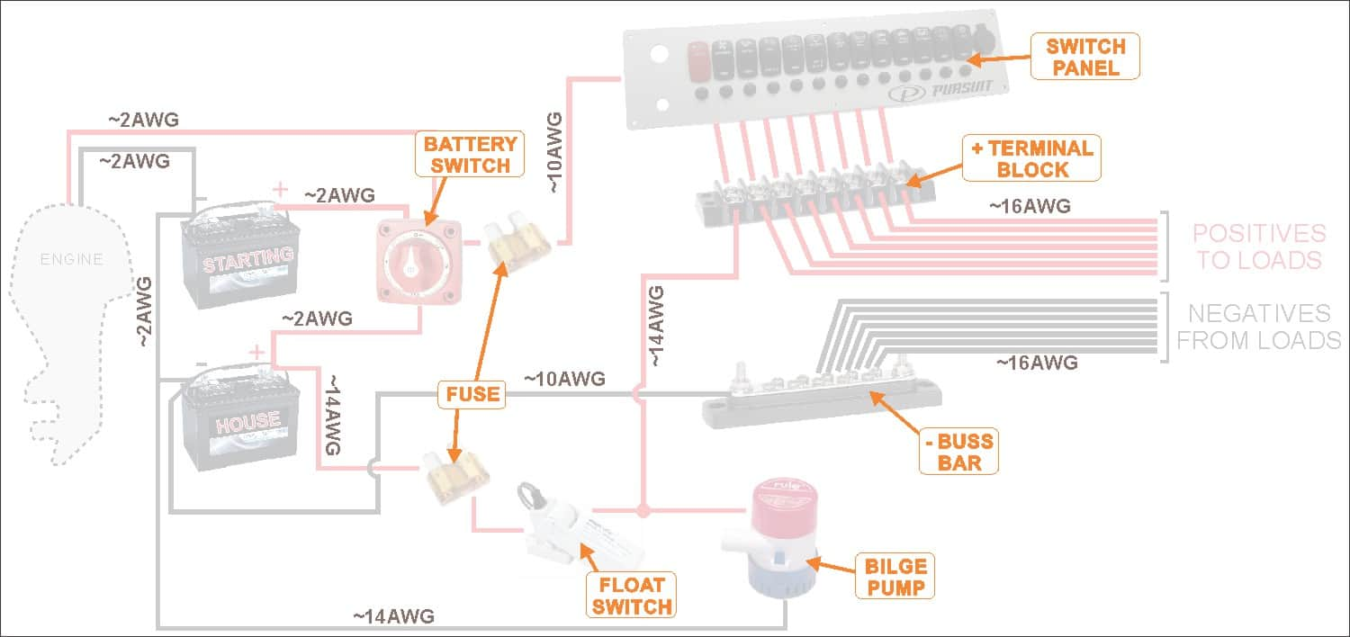 Surprising How To Wire A Boat Beginners Guide With Diagrams New Wire Marine Wiring Cloud Inklaidewilluminateatxorg