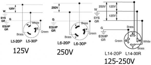 Nema L6 20r Receptacle Wiring Diagram