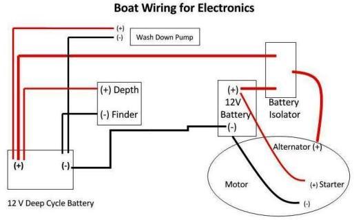 Marvelous Simple Jon Boat Wiring Diagrams Wiring Diagram Data Wiring Cloud Gufailluminateatxorg