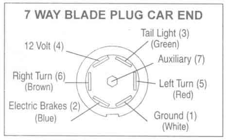 Peachy Rv 7 Wire Blade Plug Diagram Basic Electronics Wiring Diagram Wiring Cloud Hemtegremohammedshrineorg