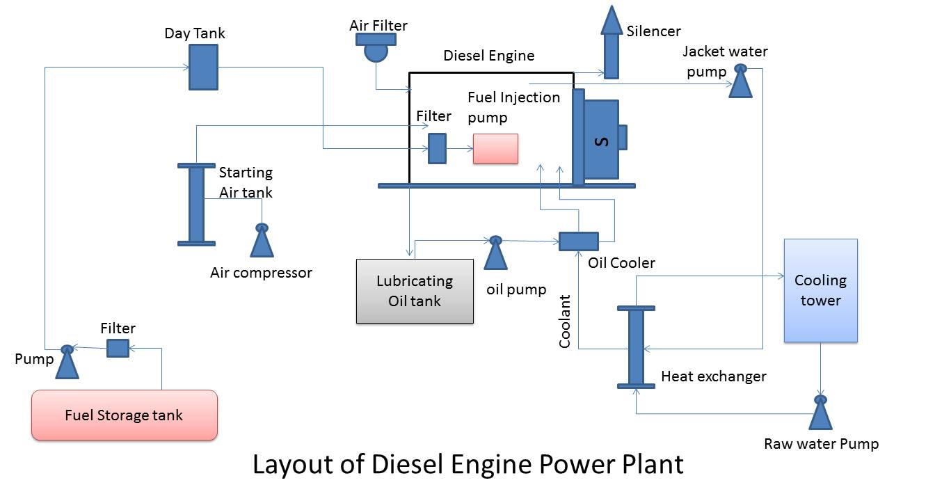 Outstanding Thermal Power Plant Layout And Operation Wiring Diagram Wiring Cloud Timewinrebemohammedshrineorg