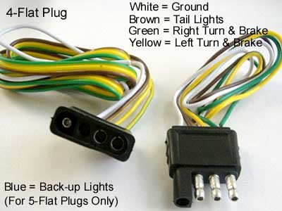 Fine Tips For Installing 4 Pin Trailer Wiring Axleaddict Wiring Cloud Faunaidewilluminateatxorg