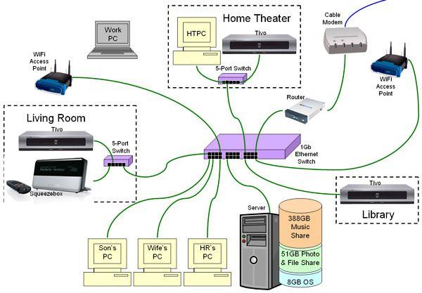 Excellent Computer Network Wiring Diagrams Wiring Diagram Data Schema Wiring Cloud Staixaidewilluminateatxorg