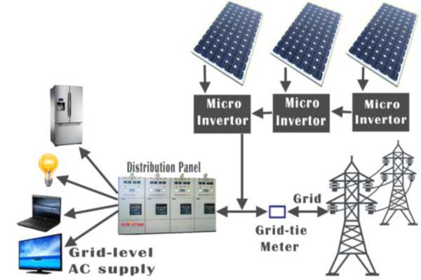Magnificent Components Of A Solar Electric Generating System Electrical4U Wiring Cloud Licukosporaidewilluminateatxorg