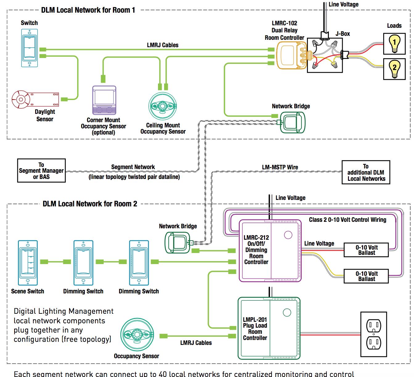 BN_6325] Watt Stopper Wiring Diagrams Also Motion Sensor Light Wiring  Diagram Wiring DiagramNone Salv Nful Rect Mohammedshrine Librar Wiring 101