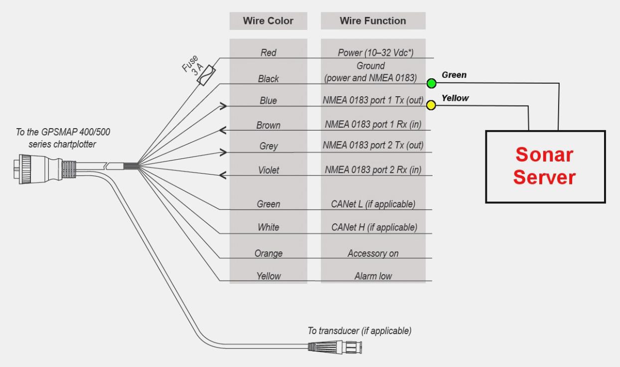 Xt 5264 Garmin Gps Wiring Diagram