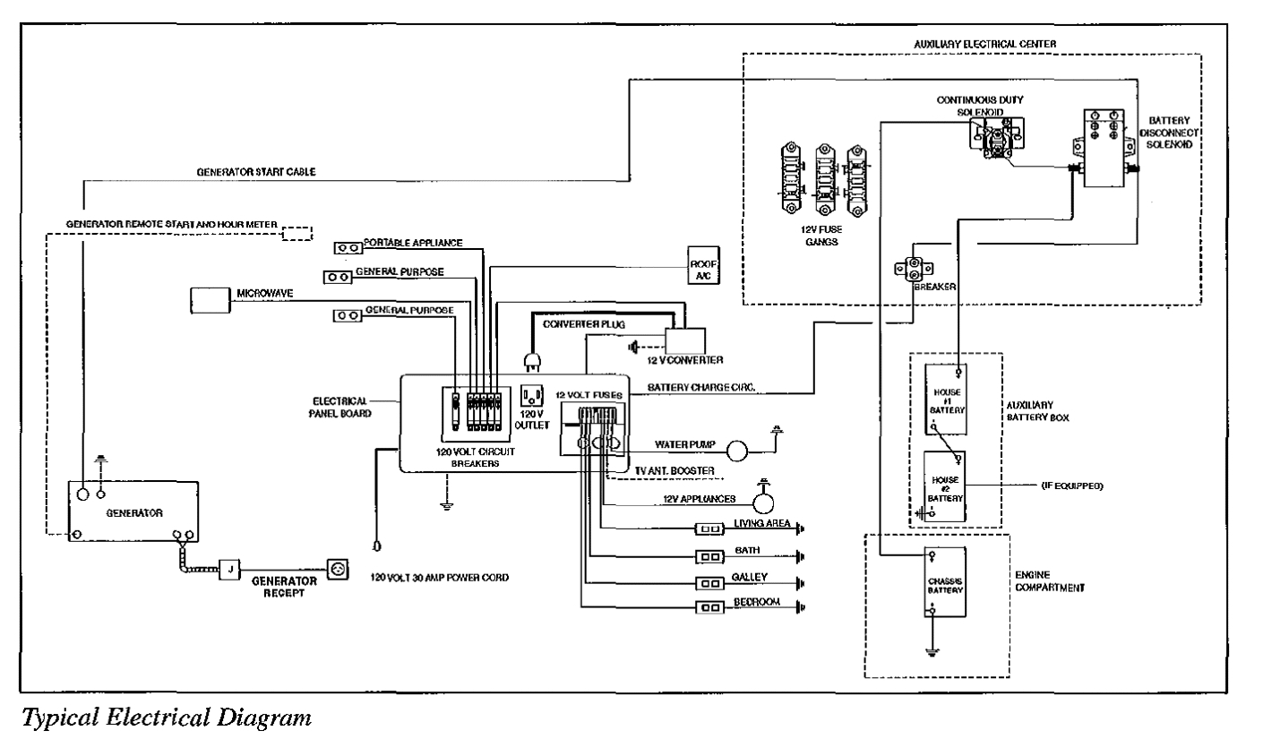 [DIAGRAM_1JK]  1991 Fleetwood Bounder Wiring Diagram - lan1.04alucard.seblock.de | 1996 F53 Fleetwood Motorhome Wiring Schematic |  | Diagram Source