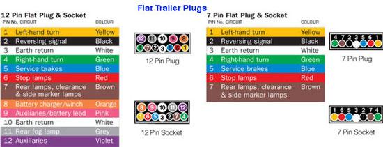 Ks 1165 Wire Round Trailer Plug Wiring Wiring Diagrams And Schematics Download Diagram
