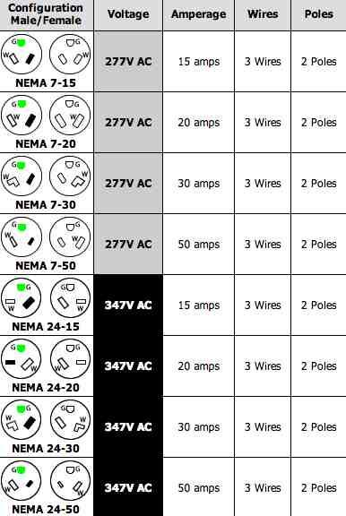 Astonishing 220 Volt Plug Receptacles Configurations Askmediy Wiring Cloud Timewinrebemohammedshrineorg