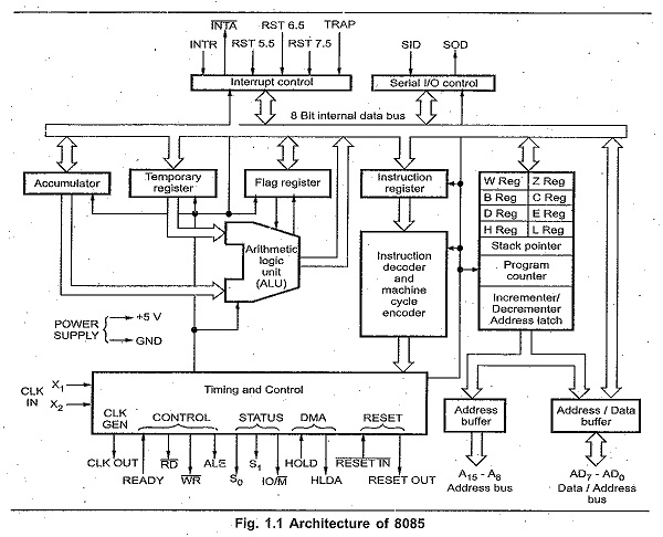 gc_7696] time further 8085 microprocessor block diagram on new cpu ...  mill gue45 mohammedshrine librar wiring 101
