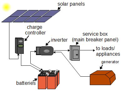 Marvelous Off Grid Solar Power Systems Wiring Cloud Xempagosophoxytasticioscodnessplanboapumohammedshrineorg