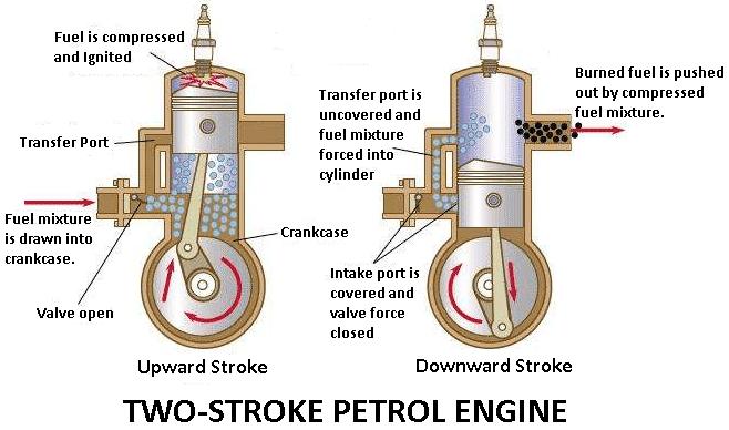 [DIAGRAM_38DE]  GE_3035] Cycle 2 Cycle Si Engine Diagram Free Diagram | 2 Engine Diagram |  | Redne Shopa Ponol Hapolo Mohammedshrine Librar Wiring 101