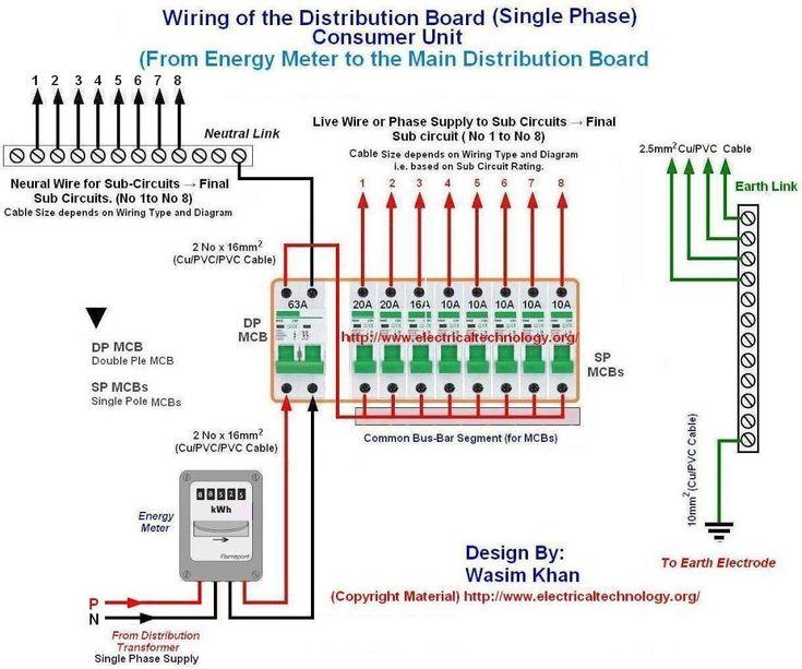 Swell Wiring Meter House Wiring Diagram Wiring Cloud Rdonaheevemohammedshrineorg