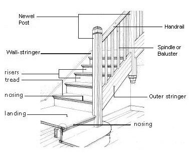Groovy Diagram Parts Of A Staircase House In 2019 Parts Of Stairs Wiring Cloud Itislusmarecoveryedborg