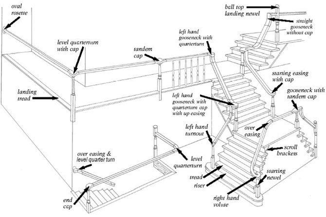 Astonishing Stair Parts Diagram Terminology Stairsupplies Wiring Cloud Itislusmarecoveryedborg