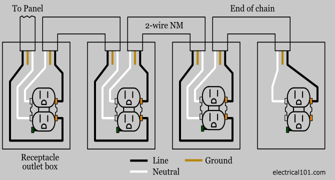 Remarkable Outlet Wiring Electrical 101 Wiring Cloud Hisonepsysticxongrecoveryedborg