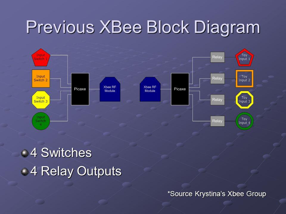 Jason Keypad Wiring Diagram
