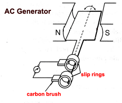 Tremendous Explain Constuction And Principle Of A C Generator With Diagram Wiring Cloud Picalendutblikvittorg