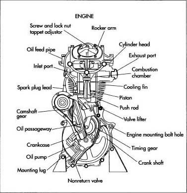MN_5845] Small Bike Engine Diagram Schematic WiringBdel Unho Icand Sapre Xero Ixtu Hyedi Mohammedshrine Librar Wiring 101