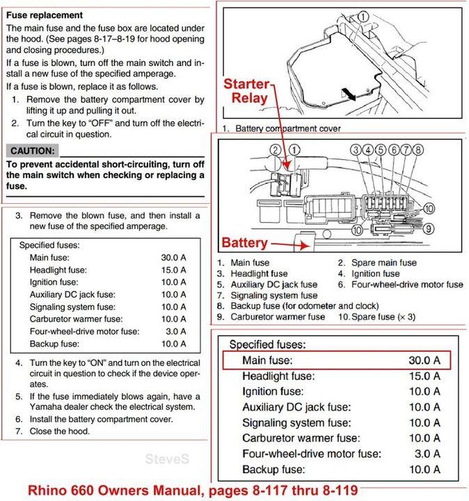 Yamaha Rhino Battery Box Wiring Diagram Wiring Diagrams Cooperate Cooperate Chatteriedelavalleedufelin Fr