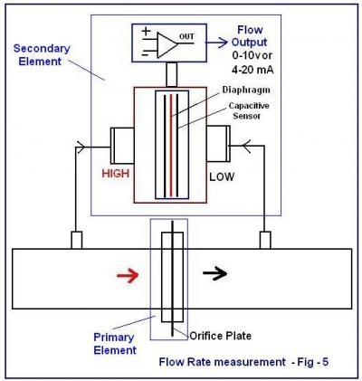 Super Diagram Of Differential Pressure Online Wiring Diagram Wiring Cloud Grayisramohammedshrineorg