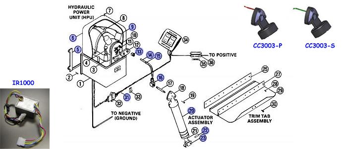 Pleasing Bennett Trim Tab Pump Wiring Diagram Basic Electronics Wiring Diagram Wiring Cloud Apomsimijknierdonabenoleattemohammedshrineorg