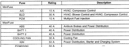 [SCHEMATICS_44OR]  2003 Chevy Cavalier Fuse Diagram - 2008 Mustang Turn Signal Wiring Diagram  for Wiring Diagram Schematics | 2000 Chevy Cavalier Fuse Box Diagram |  | Wiring Diagram Schematics
