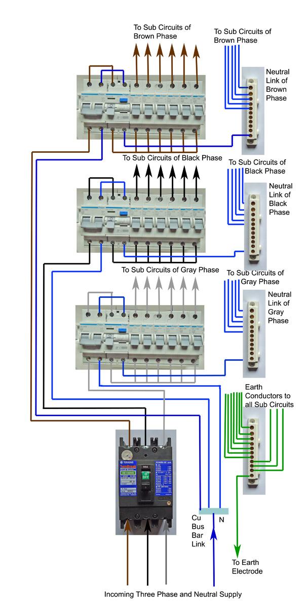 Awe Inspiring Diy Wiring A Three Phase Consumer Unit Distribution Board And Wiring Wiring Cloud Xortanetembamohammedshrineorg