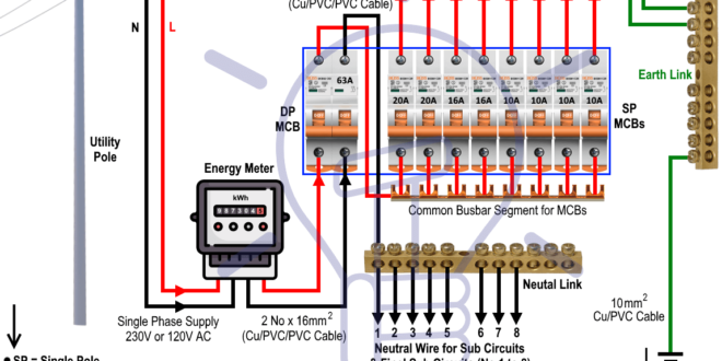 Superb Wiring Of The Distribution Board From Energy Meter To The Consumer Wiring Cloud Xortanetembamohammedshrineorg