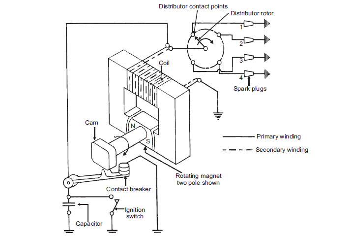 Fabulous Notes On Magneto Ignition System Wiring Cloud Ostrrenstrafr09Org