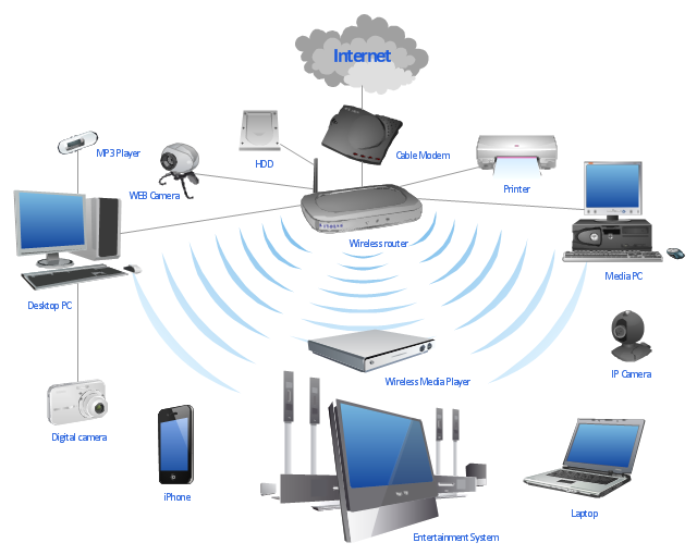 Astonishing Wireless Router Network Diagram What Is A Wireless Network Wiring Cloud Xortanetembamohammedshrineorg