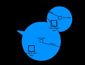 Terrific Wireless Lan Wikipedia Wiring Cloud Eachirenstrafr09Org