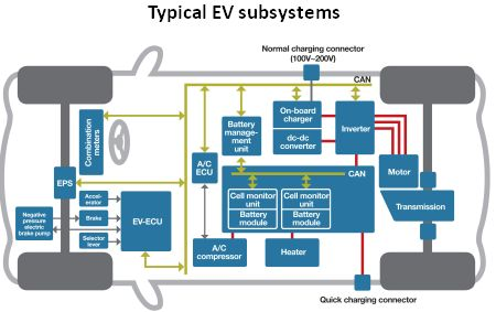 Super Galvanic Isolation Techniques For Electric Vehicle Systems Wiring Cloud Uslyletkolfr09Org