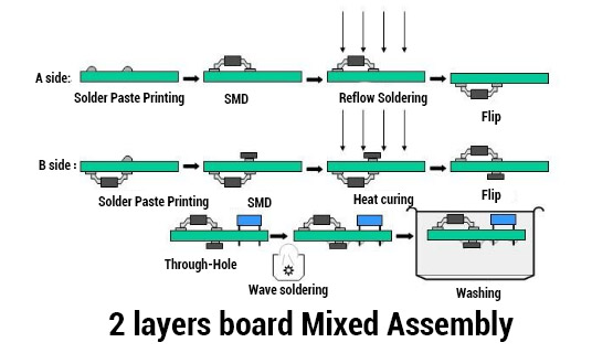 Pleasing Printed Circuit Board Pcb Assembly Services Process Pcbway Wiring Cloud Ittabisraaidewilluminateatxorg